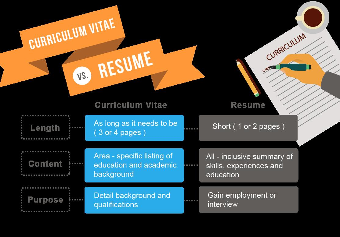 16 Beautiful Modern Day Resume by Pics