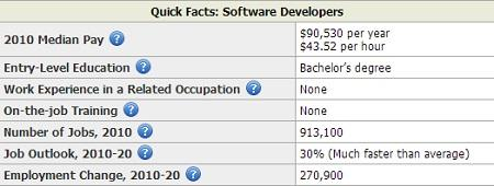37 Great Entry Software Developer Jobs by Images