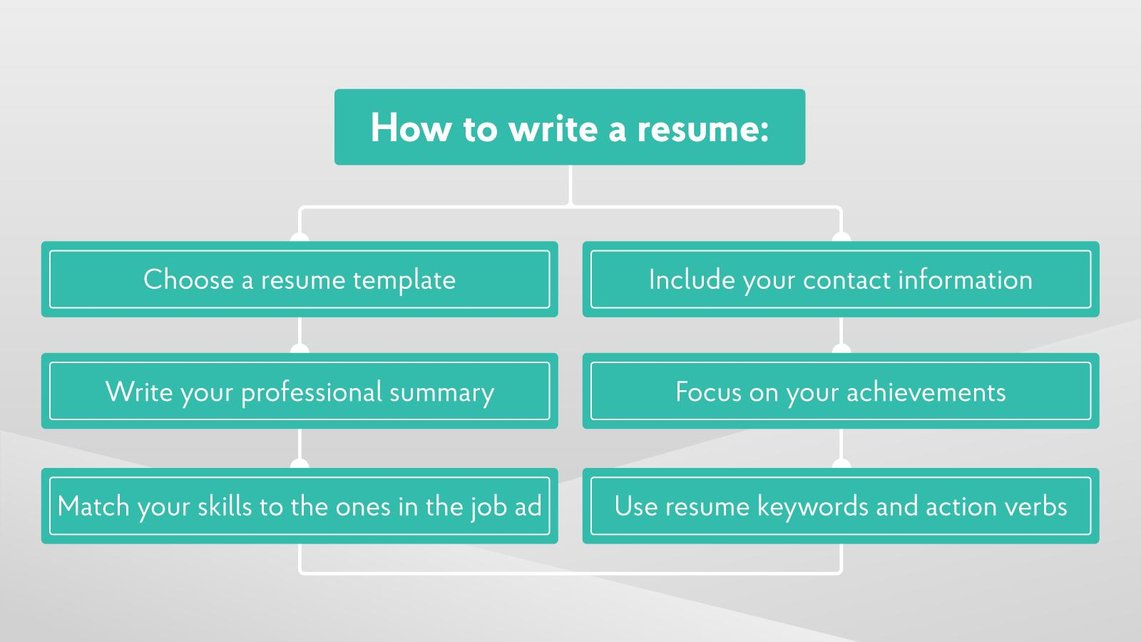 73 Inspirational How To Make A Resume Template with Design