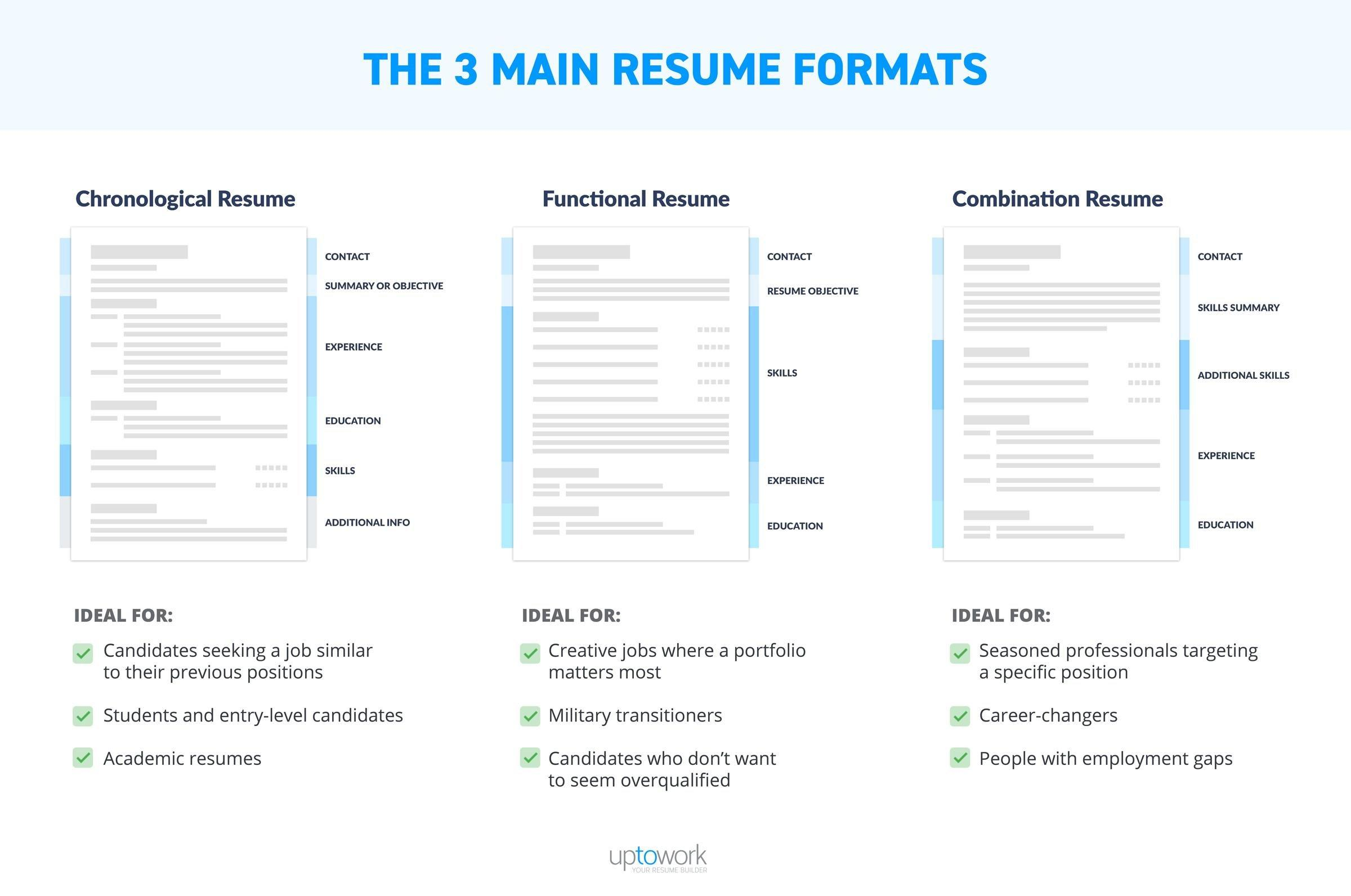 79 Top Different Resume Formats with Pictures